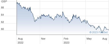 ISHR G AAA-AA G performance chart
