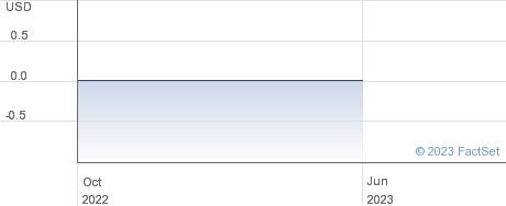iMing Corp performance chart