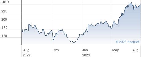 Palo Alto Networks Inc performance chart