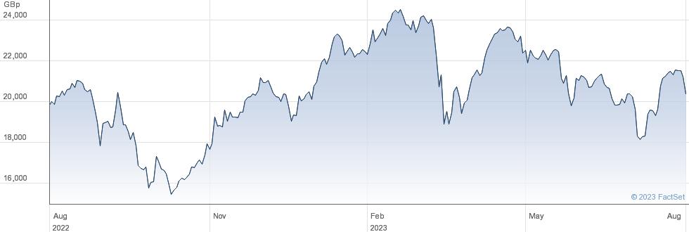WT FTSE 100 3X performance chart