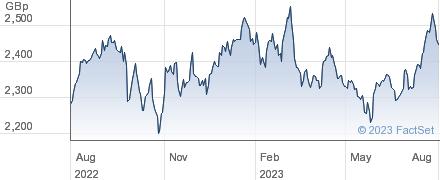 FT EM ALDEX performance chart