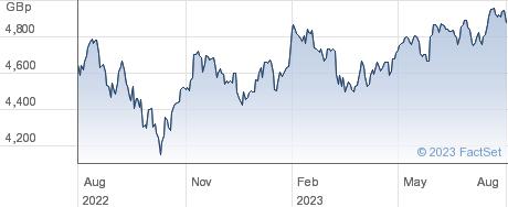 LYXOR WLD WATER performance chart