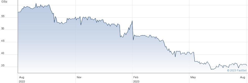 ICG-LONGBOW performance chart