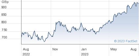SAGE GRP. performance chart