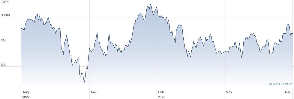 LYXOR MSCI EM performance chart
