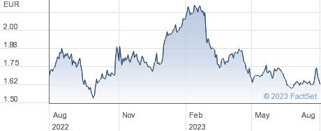 Prosegur Compania de Seguridad SA performance chart
