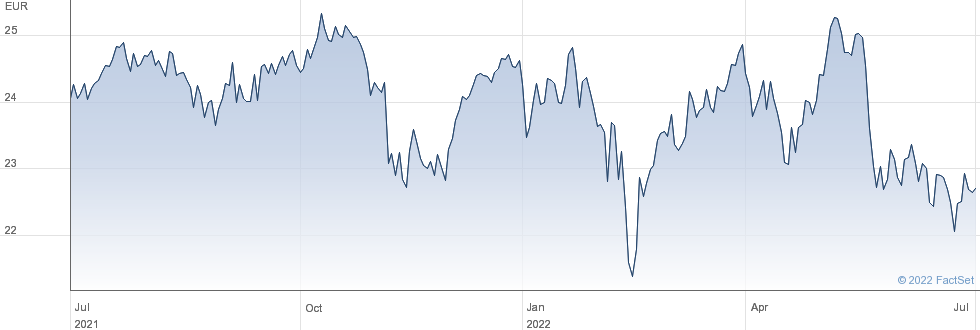 Xtrackers Spain UCITS ETF 1C performance chart