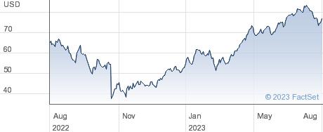 Tenet Healthcare Corp performance chart