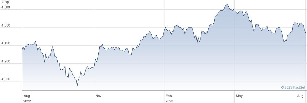 ISHR EUR MV performance chart