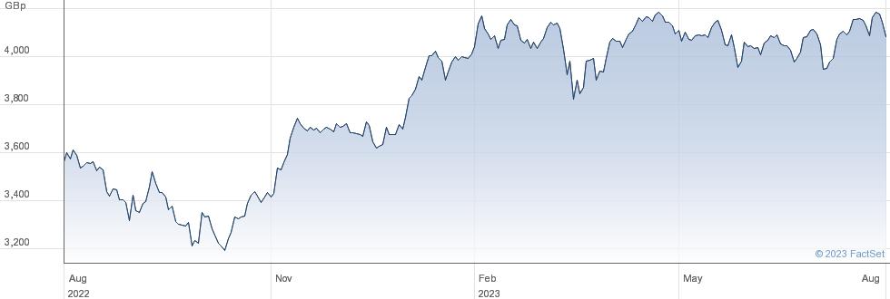 XMSCI EMU performance chart