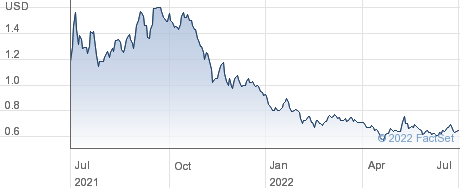 Dynatronics Corp performance chart