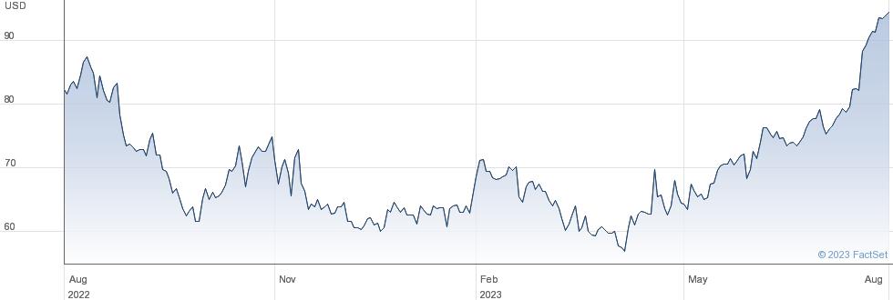 Matson Inc performance chart