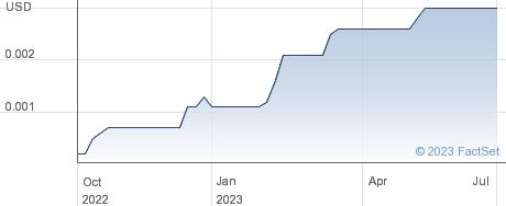 MusclePharm Corp performance chart