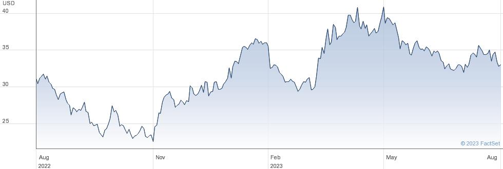 WT GOLD 3X LEV performance chart