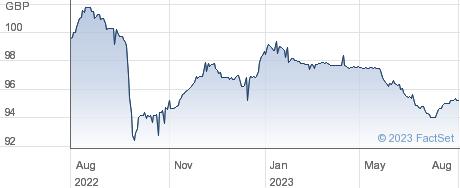 Petrobras Global Finance BV performance chart