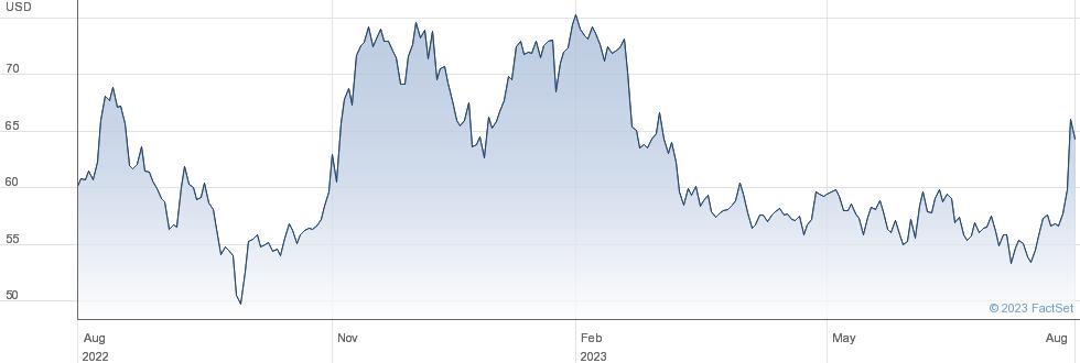 Gentherm Inc performance chart