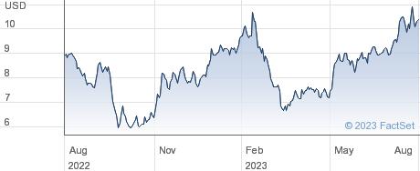 Grifols SA performance chart