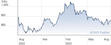 WPP performance chart