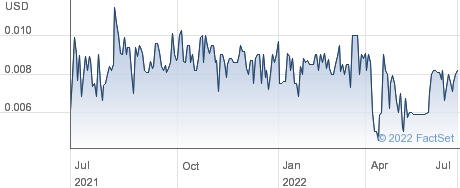 Sanwire Corp performance chart
