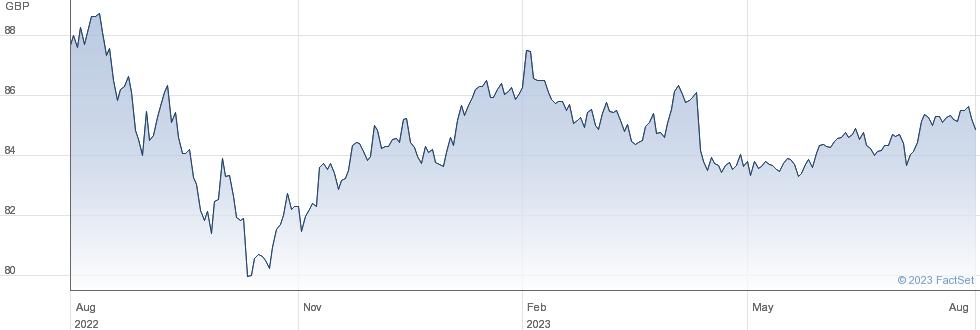 ISH GLB HY GBP performance chart