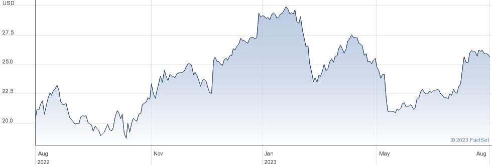 Blucora Inc performance chart