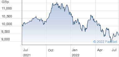 UBS ETF SICAV Share Price (UC44) MSCI World Socially