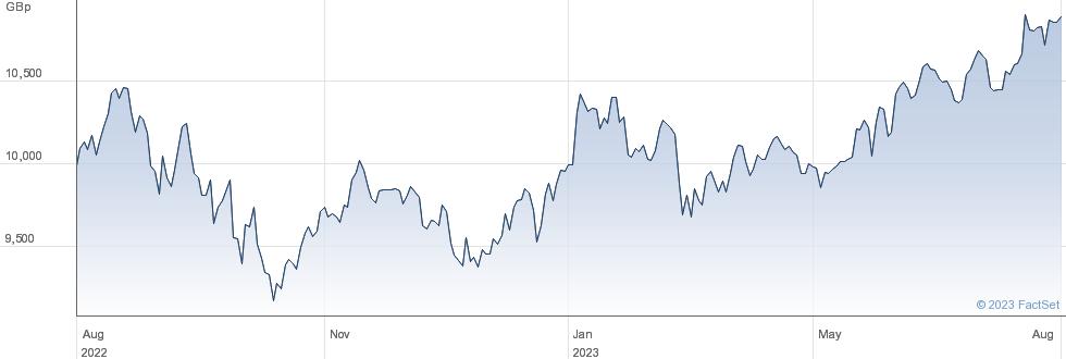 UBSETF WSRGBA performance chart