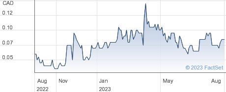 Euromax Resources Ltd performance chart