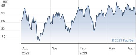 Ryman Hospitality Properties Inc performance chart