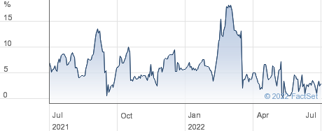 GREENCOAT UK performance chart