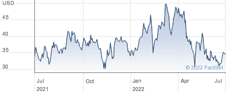 Dave & Buster's Entertainment Inc performance chart