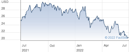 Liberty Global PLC performance chart