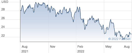 Liberty Global PLC performance chart