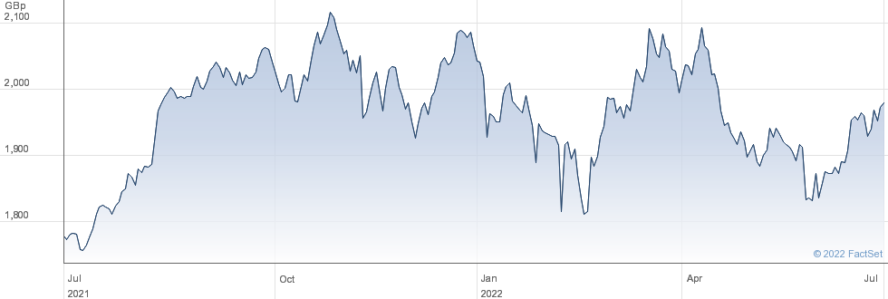 LYXR MSCI INDIA performance chart