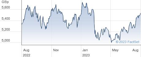 FT US LC ALDEX performance chart