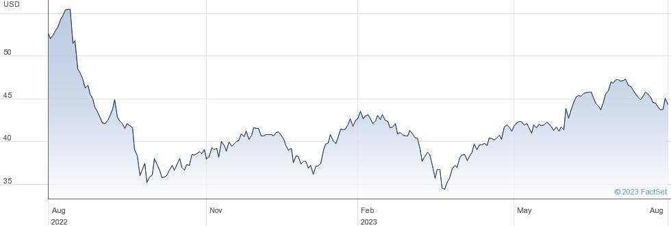 EPR Properties performance chart