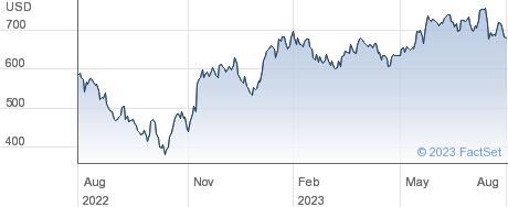 ASML Holding NV performance chart