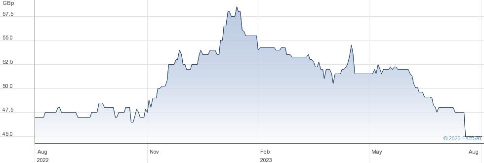 DORIC NIMROD 3 performance chart