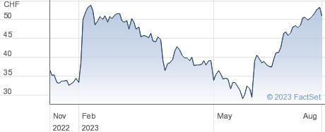 Zur Rose Group AG performance chart