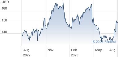 Abbvie Inc Share Price Ordinary Shares USD 0 01