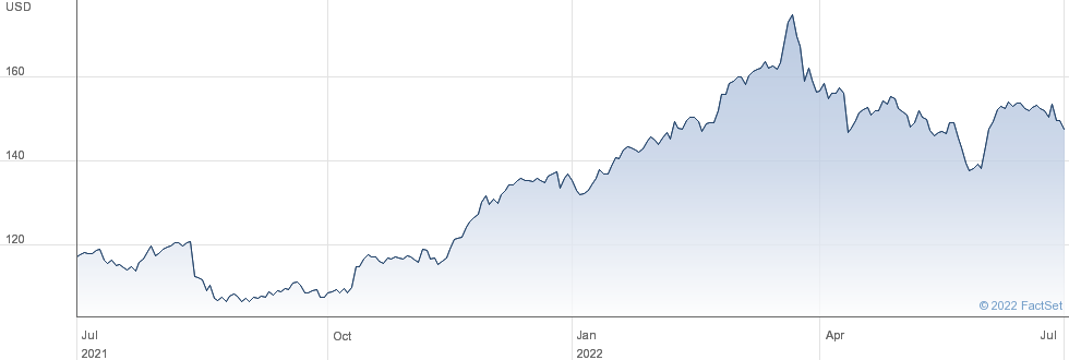 Abbvie Inc performance chart