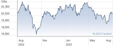 LYXOR SGQI GBP performance chart