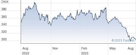 Topdanmark A/S performance chart
