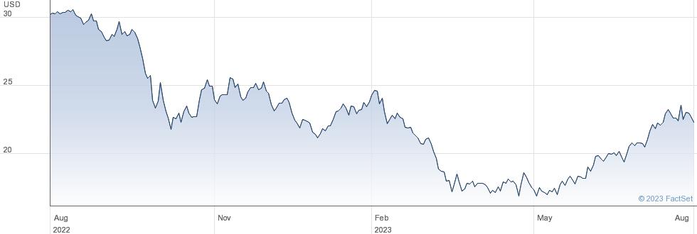 Blackstone Mortgage Trust Inc performance chart