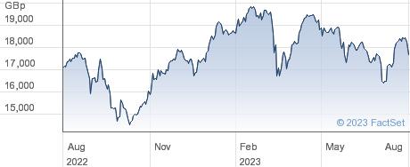 BOOSTFTSE1002XL performance chart