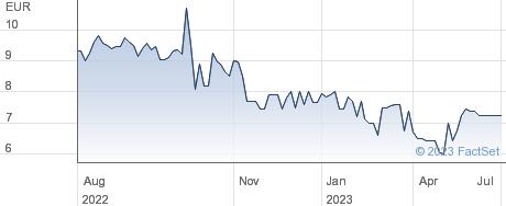 Eurocastle Investment Ltd performance chart