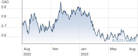 Fission Uranium Corp performance chart