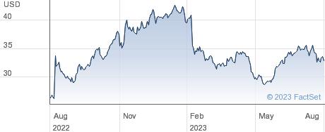Model N Inc performance chart