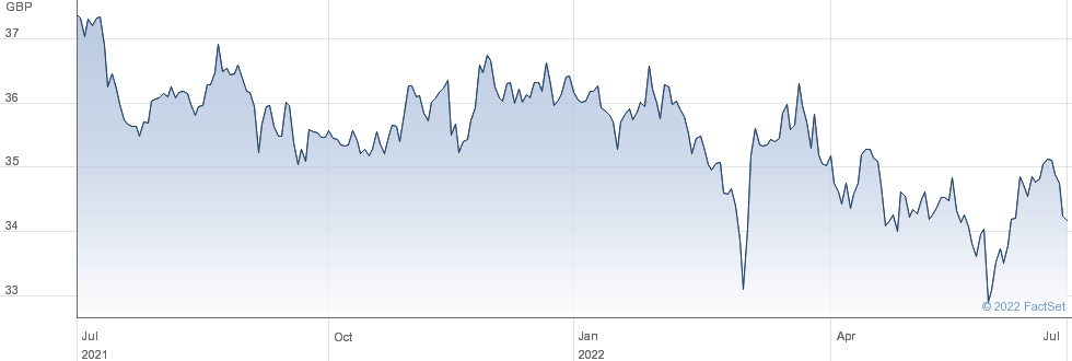 SPDR ASIA DIV performance chart