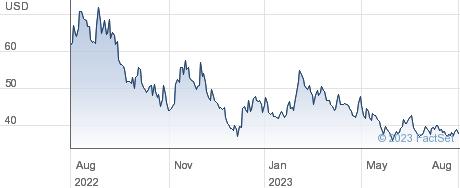 Daqo New Energy Corp performance chart